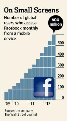 모바일을 통해 페이스북에 접속하는 사람 추이