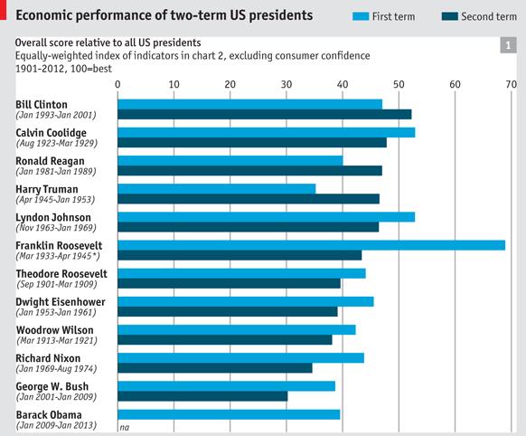 1900년 이후 재선에 성공한 대통령들의 1기와 2기 경제 성적 비교.