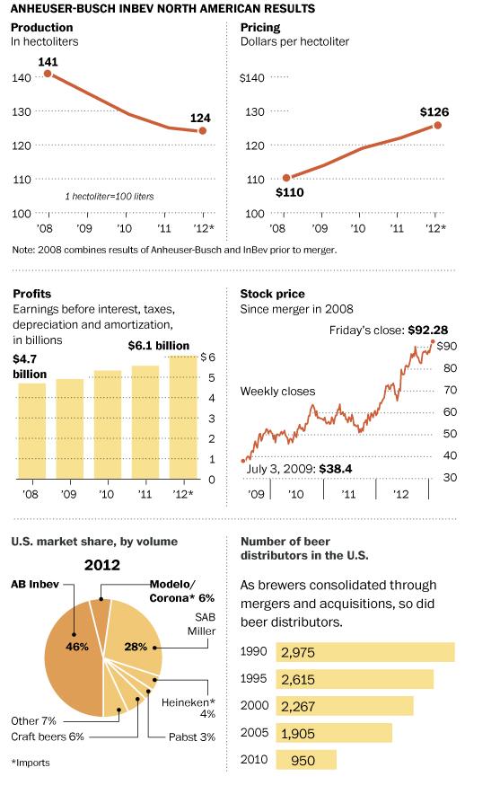 앤하우저-부시 인베브(Anheuser-Busch Inveb)사에 관한 여러가지 통계들. (북미시장에서의) 생산, 가격, 이익, 주식 가격, 미국 시장에서의 시장 점유율, 그리고 미국에서 유통되고 있는 맥주 수. 출처:Washington Post