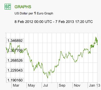 지난 1년간 1달러당 1 유로 가치 변화. 출처: www.x-rates.com