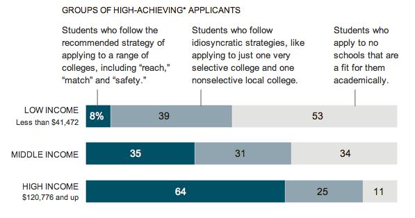 부모의 소득 정도에 따라 성적이 뛰어난 학생들 (해당 고등학교에서 상위 4% 이내)의 대학 지원 실태.