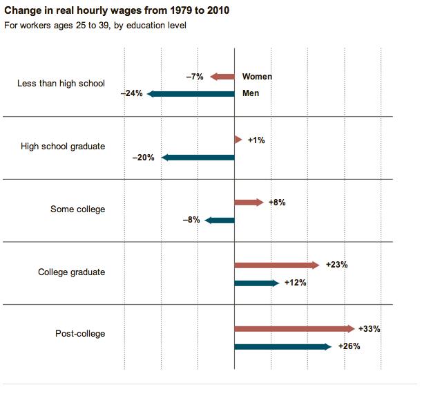 1979년부터 2010년 사이 교육 수준에 따른 25~39세 여성과 남성의 시간당 임금 변화율.