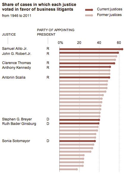 대법관들의 친기업 성향 판결 랭킹. 짙은 붉은색이 현재 재직중인 대법관들. 출처: NYT