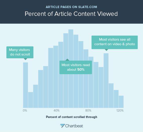 Slate.com에서 독자들이 스크롤해 글을 읽어본 정도를 보여주는 그래프. 50% 까지 읽은 독자가 가장 많음을 확인할 수 있음.