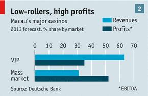 '큰손'과 '대중' 들이 카지노 사업에서 차지하는 매출과 수익 비중