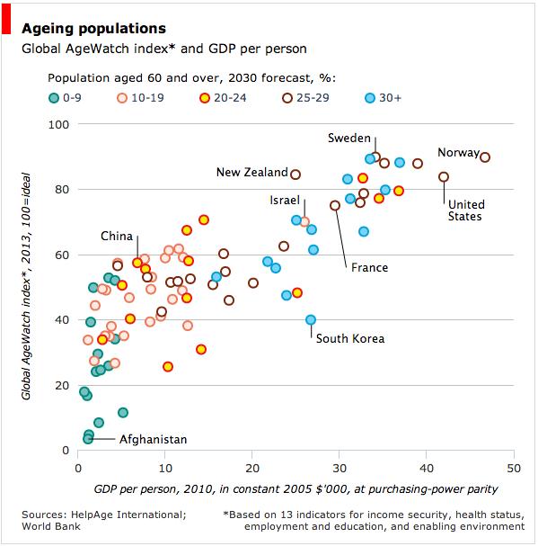 GDP (가로축) 대비 노인 삶의 질 지표(세로축). 동그라미 색깔은 60세이상 노인인구가 차지하는 비중을 가르킴. 한국인 노인인구가 30%를 넘어가는데도 동급의 GDP를 보유한 나라 대비 최하점수를 받음