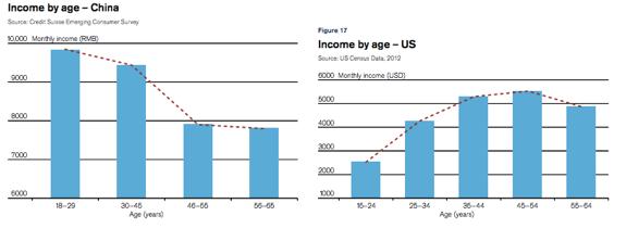 중국의 세대별 평균 소득 (왼쪽), 미국의 세대별 평균 소득 (오른쪽).