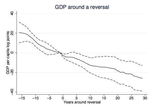 민주주의 국가들에 비해 민주주의에서 비민주주로 회귀한 국가들의 경제 성장.