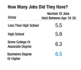 교육 수준별로 현재 27세의 미국인이 18~26세 사이에 가졌던 일자리의 개수.