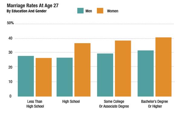 27세가 되었을 때 교육 수준과 성별에 따라 결혼을 한 비율. 청록색이 남성, 주황색이 여성.