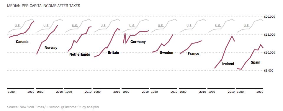 미국과 다른 유럽 국가들 사이의 세후 중위 소득 비교, 1980-2010.