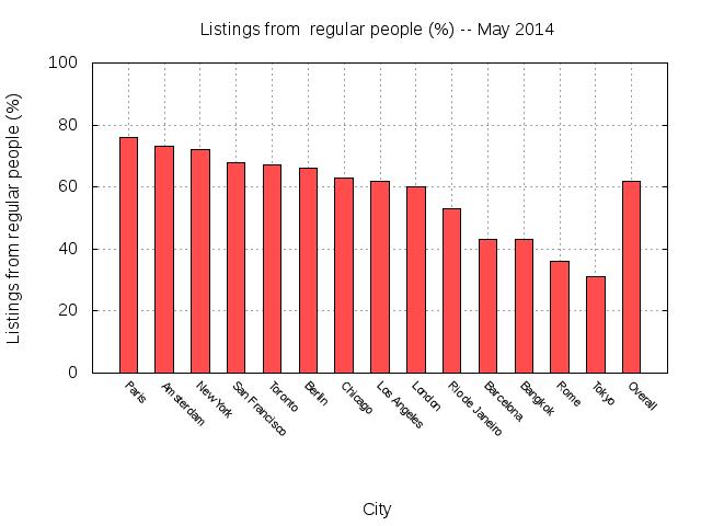 그래프 2. 시장 관점
