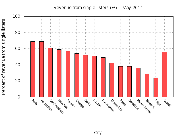 그래프 4. 에어비앤비 관점