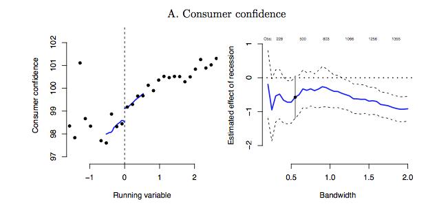 GDP 성장율 (X축)이 0 이하인지 0 이상인지 (가운데 수직 점선)에 따른 소비자 신뢰 지수의 변화.