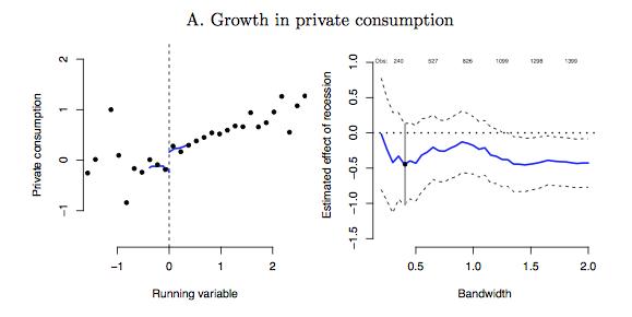 GDP 성장율 (X축)이 0 이하인지 0 이상인지 (가운데 수직 점선)에 따른  민간 소비의 변화.