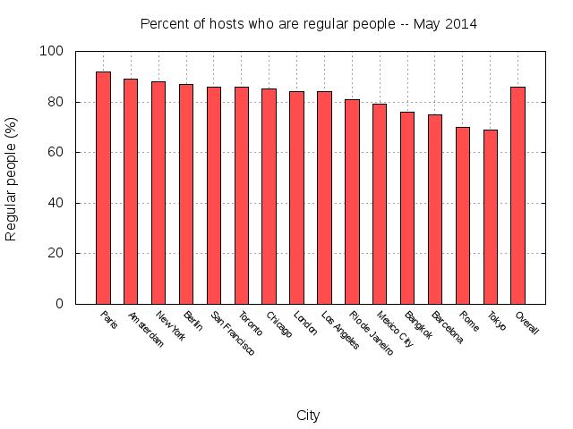 그래프 1. 임대자 관점