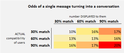 30%, 60%, 90% 확률의 커플이 매칭 점수가 다르다고 안내 받았을 때 첫번째 메시지를 보낼 확률