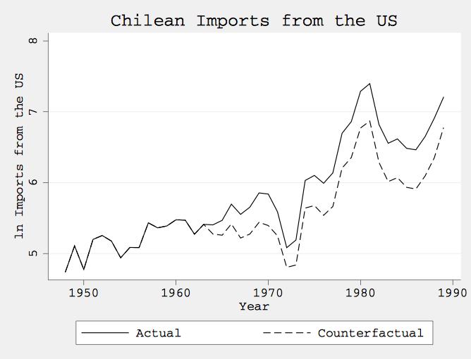 CIA가 개입한 칠레의 경우 실제 미국으로부터의 수입량(실선)과 개입하지 않았을 경우 추정되는 수입량(점선).
