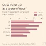 뉴스의 미래 : 애플과 페이스북이 뉴스를 만든다?